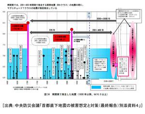 「内閣府最終報告書別添資料4」図34