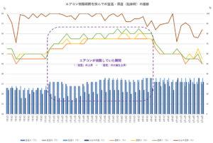 室温と湿度との推移グラフ